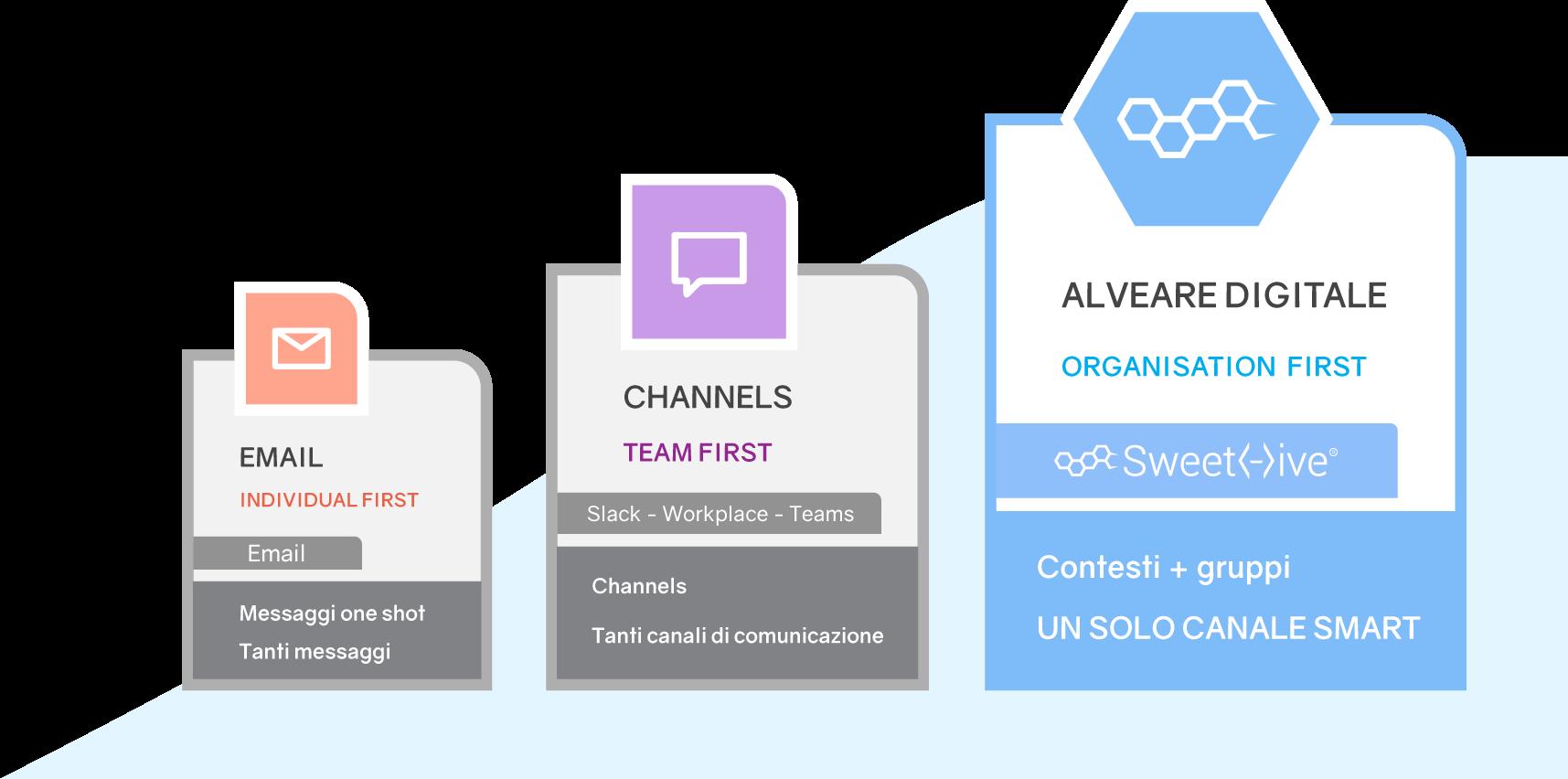 L'evoluzione della comunicazione: alle email, ai channel fino all'alveare digitale
